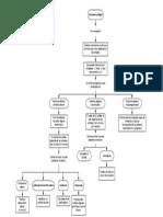 Mapa Conceptual Electronica Digital
