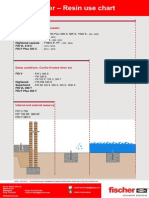 fischer resins in Dry_Wet_Flooded holes