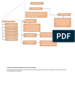 Mapa Conceptual Administracion