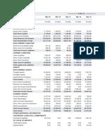 Balance Sheet of Infosys