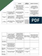 Tabela Microbiologia - Alice