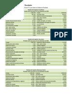 Cuentas del estado de resultado y BG