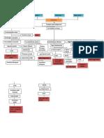 pathway hepatoma