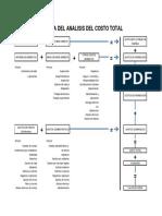 Grafica Del Analisis Del Costo Total