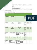 Concreto empleado para el colado de columnas.docx
