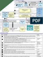 Integrated Dev Pocedure