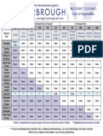Incoterms Chart