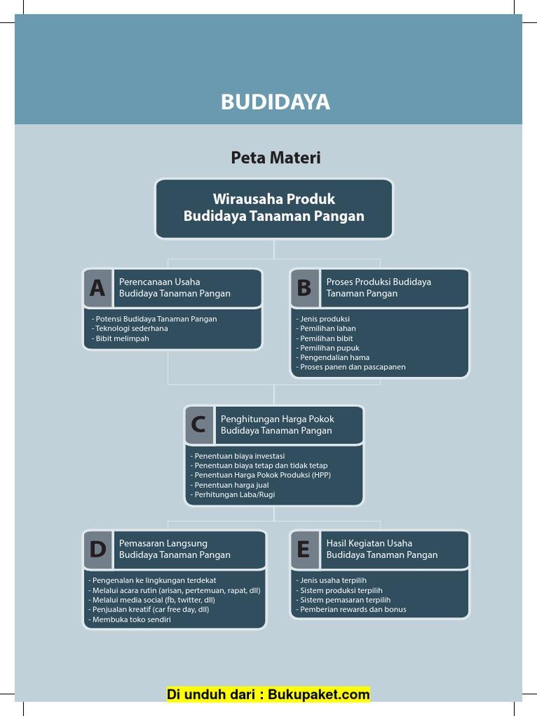 Bab 3 Kewirausahaan Pengolahan Budi Daya Tanaman Pangan
