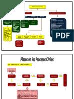 plazos en los procesos