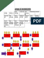 Diagrama de Encendedores