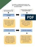 Las Diferencias Entre La Constitución Política Del Ecuador de 1998 y La