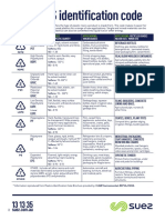SUEZ ANZ Plastics Identification Code