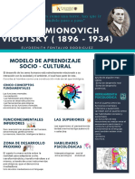 Modelo de Aprendizaje Socio - Cultural de Vigotsky