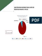 Statistik Penanganan Pengaduan Masyarakat Melalui