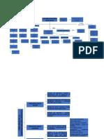 Administracion Cientifica mapa conceptual
