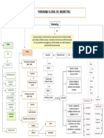 Mapa conceptual Panorama global del Marketing