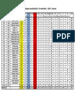 Rezultate Alegeri Prezidentiale Pascani 10.11. 2019