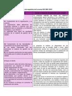 Cuadro de requisitos de la norma ISO 9001.docx