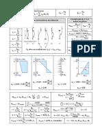 Formulário de Prova - Fórmulas (Pilares e Lajes)