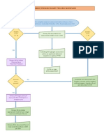 workflow process map