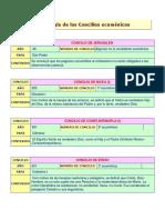 Concilios. Cronología