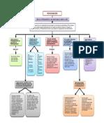 Mapa conceptual de metacognicion..docx
