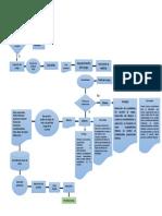 Diagrama de Flujo Preselección-corregido