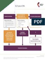 HMB HELP Diagnostic Pathway Co