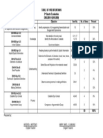 2nd Quarter Table of Specifications