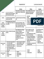 Comparative Chart