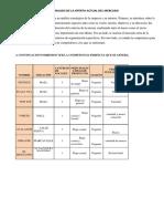 Analisis de La Oferta Actual Del Mercado