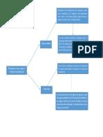 Costos Diagrama Variables y Fijos
