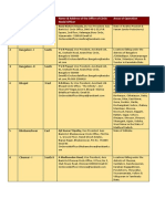 List of Nodal Officers at Regional Offices Under Banking Ombudsman Scheme