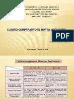 Cuadro Comparativo Hurto y Robo (Derecho Penal III)