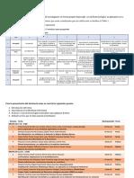 Indicaciones Seminario y Producto Final - Grupo D