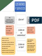 Mapa Conceptual Bienes y Servicios