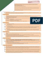 Peta Konsep SAP 9