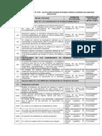 Infracciones Municipalidades en el Marco del D.L N° 1278