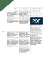 Matriz Individual,Neurobiofeedback, Psiconeuroinmunología y El Mindfullness.