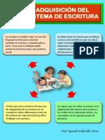 Adquisición Del Sistema de Escritura PDF