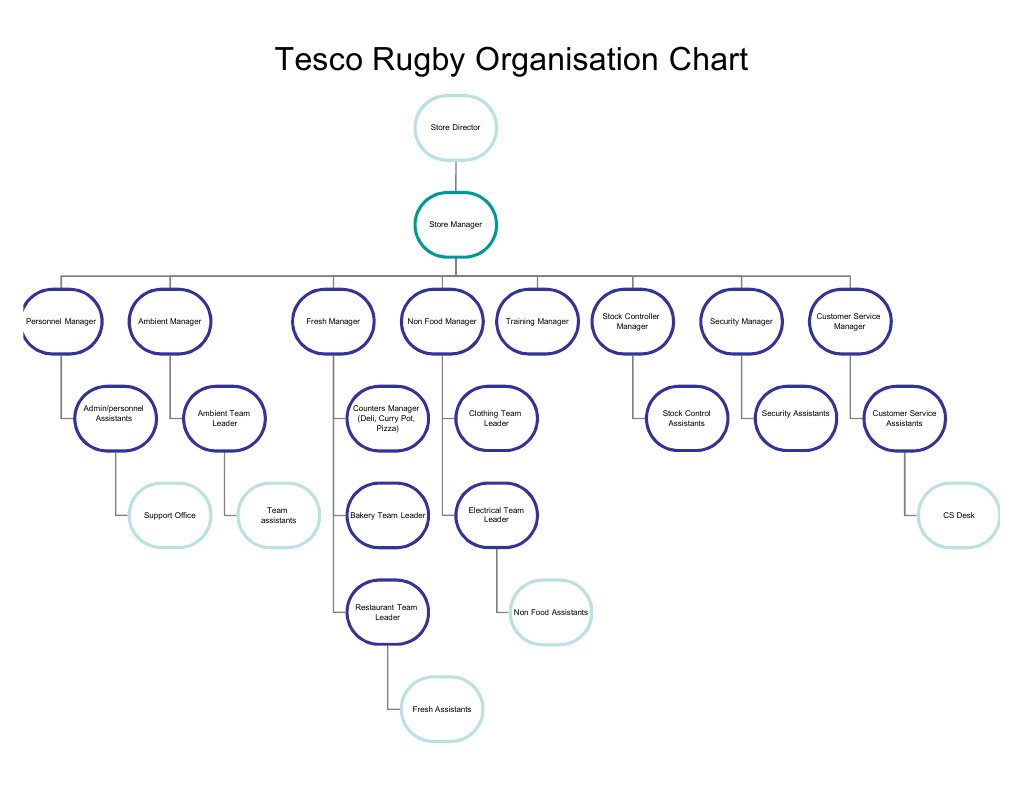 organisational structure of tesco essay An organisations structure can depend on its size, the sector it operates in public, private, or third sector ie voluntary or charitable, the number of people it.