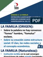Semana 2 LA FAMILIA CONCEPTO-CLASIFICACIÓN-D. HUMANO-JURISPRUDENCIA.pptx