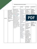 Metodología Del Desarrollo de Software