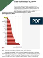 Brasil Cai Para Último Lugar No Ranking de Status Do Professor
