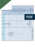 Planilha Organizacional Ferramentas x Diagnostico