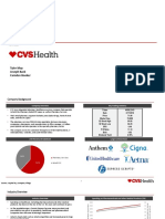 CVS helth analysis
