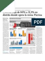 Pobreza bajó de 80 al 31 por ciento en distrito donde opera la mina Pierina