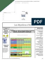 - Additifs Par Ordre de Dangerosité Et Liste Des Aliments Alcalinisants Et Acidifiants - Les Mystères d'Arkébi