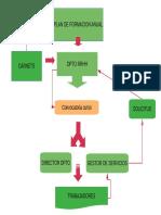 MAPA PROCESO FORMACION.pdf
