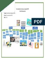 Tipos de Empresa - Organizador Gráfico
